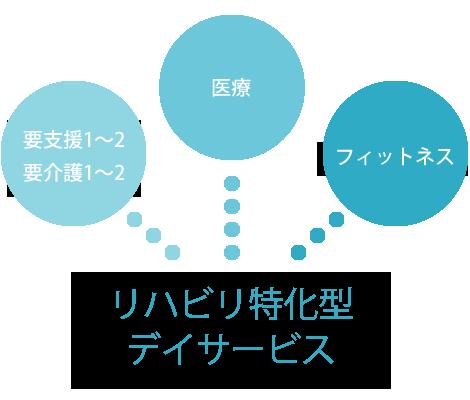 リハビリ特化型デイサービス ニコット NICOTTOのコンセプト